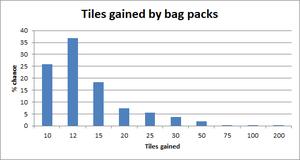 Bad tile drop rate